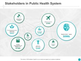 Stakeholders In Public Health System Marketing Ppt Powerpoint Presentation File Format Ideas