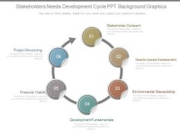 Stakeholders Needs Development Cycle Ppt Background Graphics