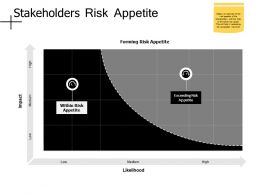 Stakeholders Risk Appetite Exceeding Risk Appetite Ppt Powerpoint Presentation File Ideas
