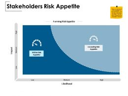 Stakeholders Risk Appetite Ppt Powerpoint Presentation File Deck