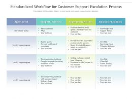 Standardized Workflow For Customer Support Escalation Process