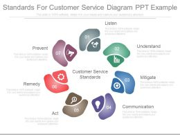 standards_for_customer_service_diagram_ppt_example_Slide01