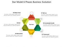 Star Model 6 Phases Business Evolution