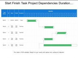 Start Finish Task Project Dependencies Duration Chart