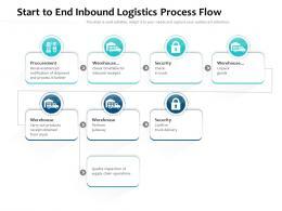 Start To End Inbound Logistics Process Flow