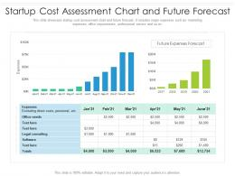 Startup Cost Assessment Chart And Future Forecast