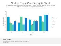 Startup Major Costs Analysis Chart