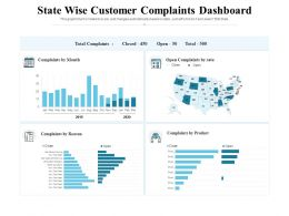 State Wise Customer Complaints Dashboard