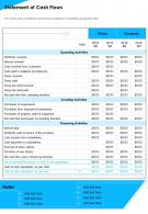 Statement Of Cash Flows Presentation Report Infographic PPT PDF Document