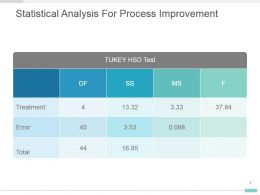 Statistical Analysis For Process Improvement Powerpoint Design
