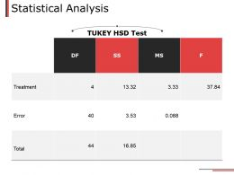Statistical Analysis Ppt Powerpoint Presentation File Introduction