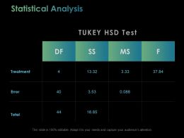 Statistical Analysis Ppt Powerpoint Presentation File Styles