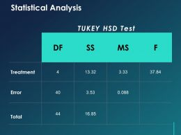 Statistical Analysis Ppt Template