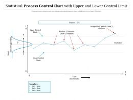 Statistical Process Control Chart With Upper And Lower Control Limit