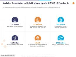 Statistics Associated To Hotel Industry Due To Covid 19 Pandemic Ppt Powerpoint Presentation Outline