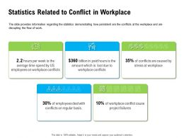 Statistics Related To Conflict In Workplace Spend By Ppt Powerpoint Presentation Icon Example Introduction