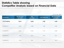 Statistics Table Showing Competitor Analysis Based On Financial Data