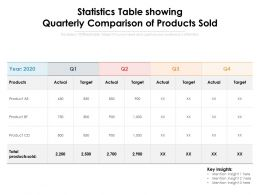 Statistics Table Showing Quarterly Comparison Of Products Sold