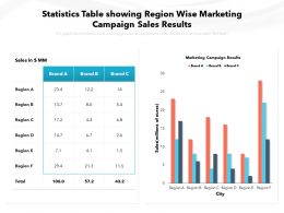 Statistics Table Showing Region Wise Marketing Campaign Sales Results