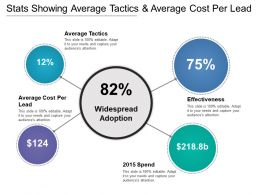 Stats Showing Average Tactics And Average Cost Per Lead