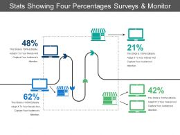Stats Showing Four Percentages Surveys And Monitor