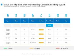 Status Of Complaints After Implementing Complaint Handling System Customer Complaint Mechanism Ppt Summary