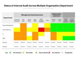 Status Of Internal Audit Across Multiple Organization Department