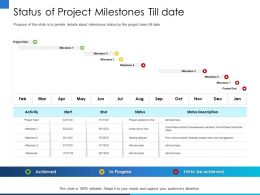 Status Of Project Milestones Till Date Dec Ppt Powerpoint Presentation File Background