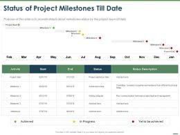 Status Of Project Milestones Till Date Ppt Powerpoint Presentation Picture