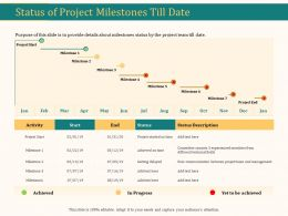 Status Of Project Milestones Till Date Ppt Presentation Summary Grid