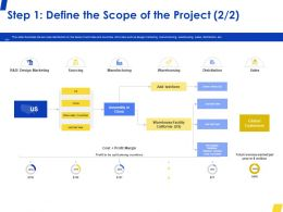 Step 1 Define The Scope Of The Project Sales Ppt Powerpoint Presentation Model Visual Aids