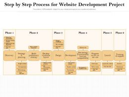 Step By Step Process For Website Development Project