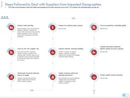 Steps Followed To Deal With Suppliers From Impacted Geographies Suppliers Risk Ppt Model Portrait