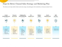 Steps For Better Channel Sales Strategy And Marketing Plan Sincerity Ppt Powerpoint Presentation File Tips