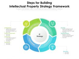 Steps For Building Intellectual Property Strategy Framework
