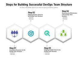 Steps For Building Successful Devops Team Structure