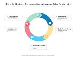 Steps For Business Representative To Increase Sales Productivity