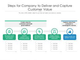 Steps For Company To Deliver And Capture Customer Value