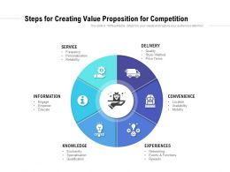 Steps For Creating Value Proposition For Competition