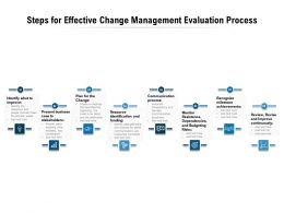 Steps For Effective Change Management Evaluation Process