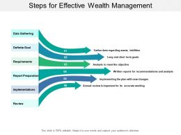 Steps For Effective Wealth Management