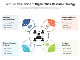 Steps For Formulation Of Organization Resource Strategy