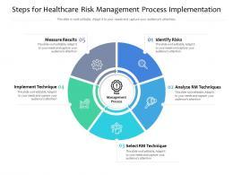 Steps For Healthcare Risk Management Process Implementation
