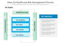 Steps For Healthcare Risk Management Process
