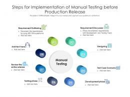 Steps For Implementation Of Manual Testing Before Production Release