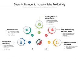 Steps For Manager To Increase Sales Productivity