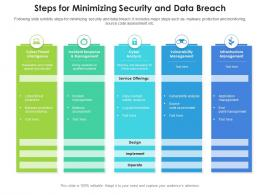 Steps For Minimizing Security And Data Breach