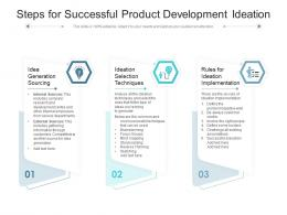 Steps For Successful Product Development Ideation