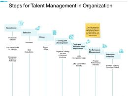 Steps For Talent Management In Organization Performance Management Recruitmen Ppt Powerpoint Presentation