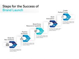 Steps For The Success Of Brand Launch